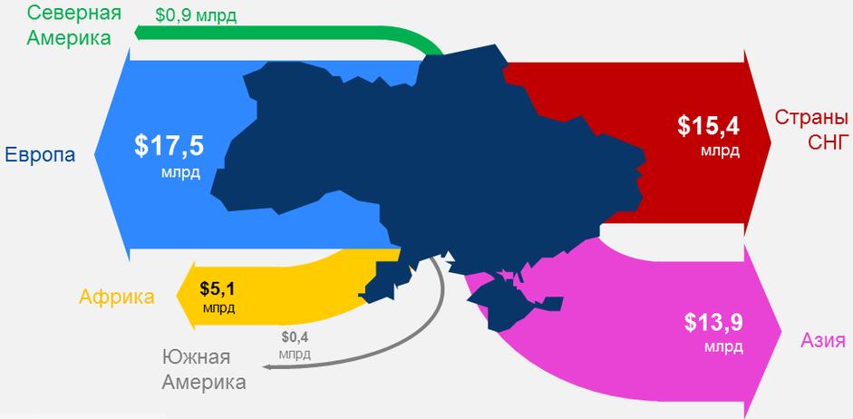 picture_ukraine-exports-desti_734_p0